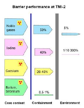 Liberación de productos de fisión del núcleo de TMI-2 hacia la contención, y hacia la atmósfera