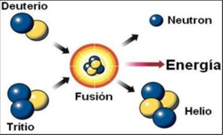 Proceso de fusión nuclear