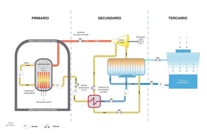 Esquema de funcionamiento del reactor tipo BWR