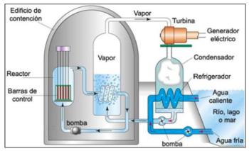 Esquema básico de un reactor nuclear para producir electricidad