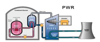 Esquema de funcionamiento de reactor tipo PWR