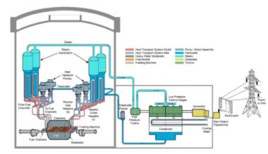 Esquema de funcionamiento de reactor tipo PHWR (CANDU)