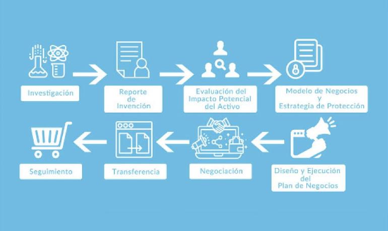 Proceso de transferencia en que interactúa la OTL Nuclear
