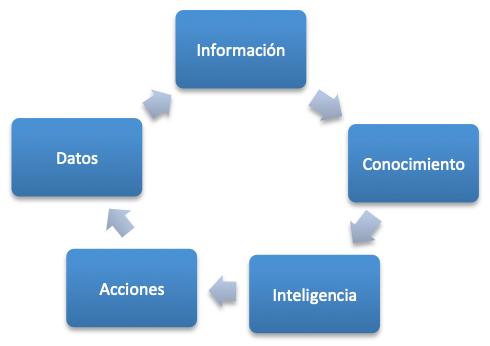 Proceso de Inteligencia Competitiva